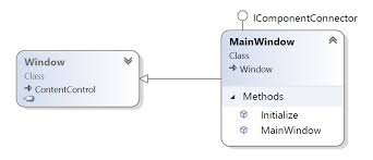 Collapsible Org Chart Winforms And Wpf Diagram 2019 Roadmap Your Vote Counts