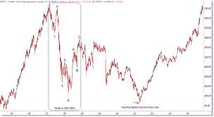 Now And The 1937 Dow Bear Market