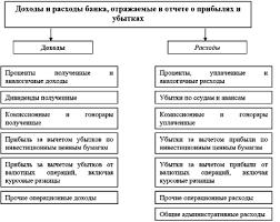 Учет доходов в кредитной организации курсовая