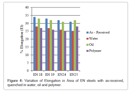 En19 Material Hardness Chart Evaluation Of Mechanical Properties Of Medium Carbon Low