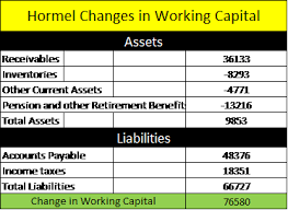 Working Capital Chart How To Find And Calculate Changes In Working Capital For