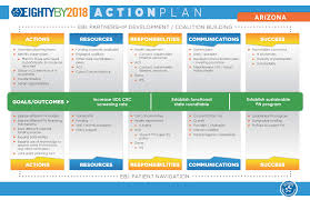 80% By 2018 Forum: Action Plans | Ccc National Partners