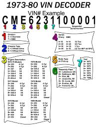 gmc chevy truck vin decoder chevy truck parts industries chevy truck parts has made an easy to diagram for vin number decoding in gm trucks had a series of vin numbers for all models