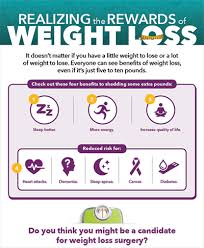 Bmi Chart For Gastric Bypass Bmi Calculator Bariatric Surgery Candidates