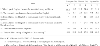 Language Attitudes And Linguistic Features In The China