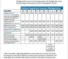 Insurance Plans Aarp Medicare Supplemental Plan Medigap