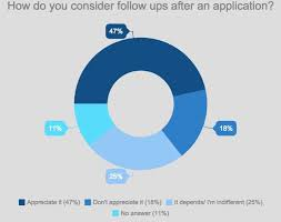 Follow Up After Application What Employers Want From You The Follow Up Graduateland