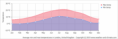 Climate And Average Monthly Weather In London