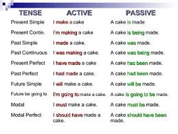 Passive And Active Voice In English Detailed Expression English