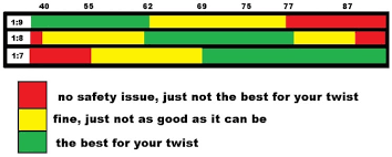 Rifle Barrel Twist Rate Chart Best 5 56 And 223 Ammo For Your Ar 15 And Other Guns 2019
