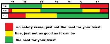 300 Blackout Twist Rate Chart