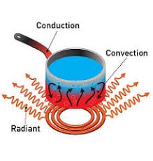 10 Examples Of Conduction Convection And Radiation Lorecentral