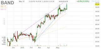 Bandwidth Stock Chart 06 01 2018