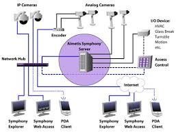 surveillance video analytics >aimetis overview comvox aimetis symphony diagram