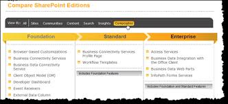 Compare Sharepoint 2010 Editions Sharepoint Comic