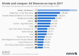 Chart Top 2017 Chart Divide And Conquer Ed Sheeran On Top In 2017 Statista