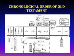 Bible Charts Bible Charts First Baptist Church Of Key Largo Fl