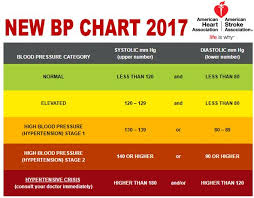 High Blood Pressure Redefined Bethel Family Clinic