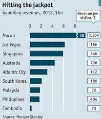 Vegas Casino Earnings Kyaretragalotu