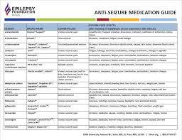 Medication Guide Epilepsy Foundation Of Minnesota