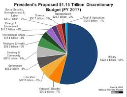 How Does The Government Actually Spend Our Taxes A Pie