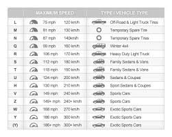 Tire Wear Rating Chart Rare Wear Rating What Is Tire Wear Rating What Is Tire