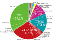 Image result for svenska tv kanaler