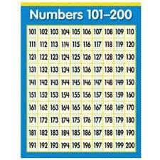 Numbers 1 20 Chart On Popscreen