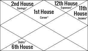Free Birth Chart Prediction Money Astrology Forecast Income Wealth Horoscope Prediction