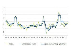 Chart Of The Week Japanese Inflation Still Awol Investors