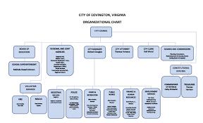 Organizational Chart Covington City