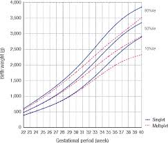 Figure 4 From Percentile Distributions Of Birth Weight