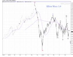 Crude Oil Daily Chart Update Elliott Wave 5 0