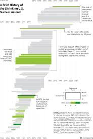 Graphics The Heritage Foundation