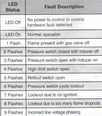 ruud air handler wiring diagram images air handler wire diagram furnace wiring diagram the on