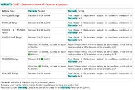 Exide Chart Exide Warranty Chart For Inva Tubular Inverter Batteries