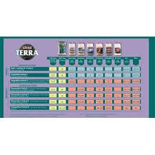 Canna Tera Vega 1l 5l 10l