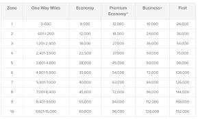 Get 30 Off Qantas Economy Classic Flight Rewards Book By