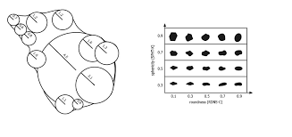 Roundness Chart Determination Of Particle Shape With Dynamic Image Analysis