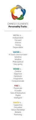 good and quick info on 5 feng shui elements as expressed in ones personality traits amber collins feng shui