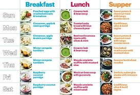 Vegetarian Diet Chart For Weight Loss In 7 Days Healthy Diet Plan January 2017 Vegetarian Recipes Bbc
