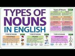 Types Of Nouns In English Grammar Lesson Youtube