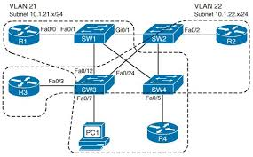 routing and switching ccie routing and switching faq virtual lans and vlan trunking