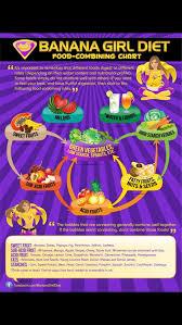 Banana Girl Diet Food Combining Chart Freelee The Banana Girls Food Combining Chart Raw Food