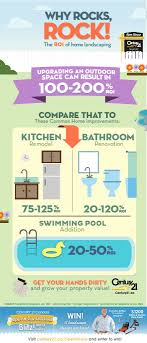 10 best Infographics \u0026 memes images on Pinterest | Infographics ...