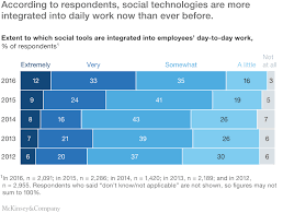 Advanced Social Technologies And The Future Of Collaboration