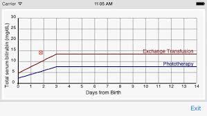 Neonatal Jaundice Chart Unique Volume 3 Chapter 66