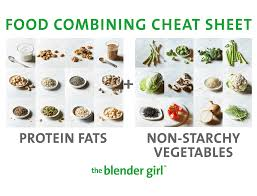 Athletic Food Chart Food Combining A Guide With Food Combining Charts The