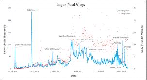 Proper Logan Paul Subscriber Count Chart Logan Paul