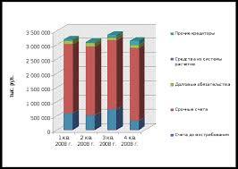 Реферат Анализ деятельности банка на примере ОАО Уралсиб  Анализ деятельности банка на примере ОАО amp quot Уралсиб amp
